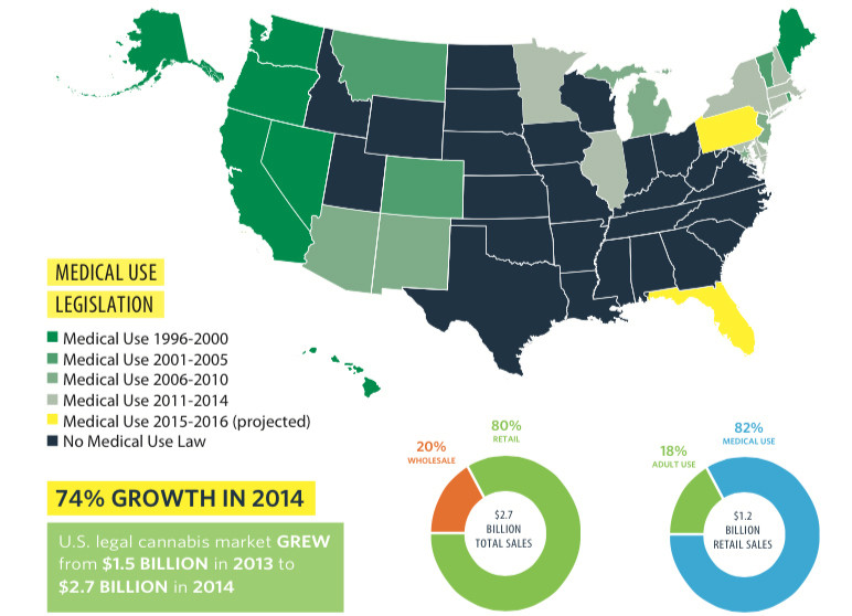 Legalization of Marijuana Most-Thriving Industry in U.S.