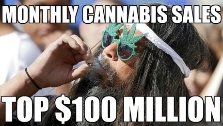 Colorado Monthly Cannabis Sales Top $100 Million